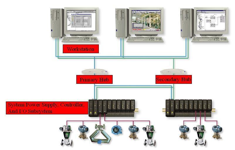 Pengenalan system architecture dcs deltav duniakarya for Delta v architecture