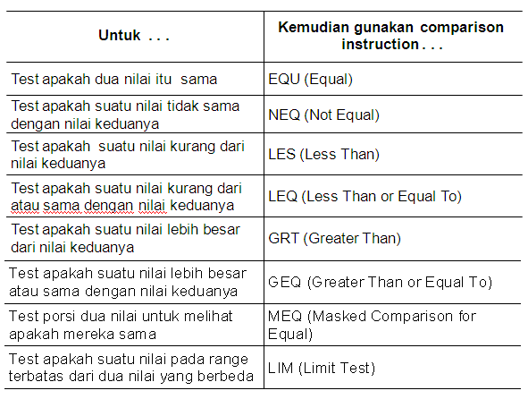 logic compare 1 - Jenis Jenis Plc Dan Spesifikasinya