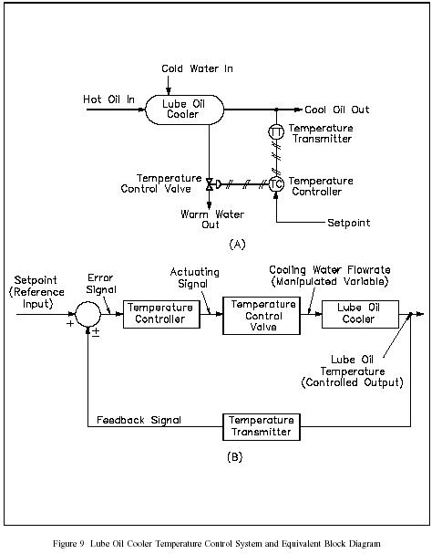 Membuat pid controller di plc dan dcs bagian1 duniakarya membaca data plc allen bradley dengan microsoft excel ccuart Gallery