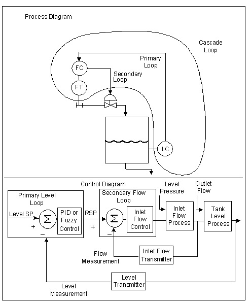 advance control bagian 1  u2013 pid cascade control  u00ab duniakarya